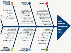 Guidelines - Odborné postupy VLD